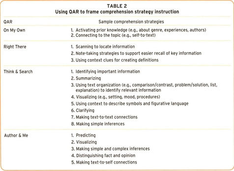Strategy 12 Qar Instructional Strategies To Increase